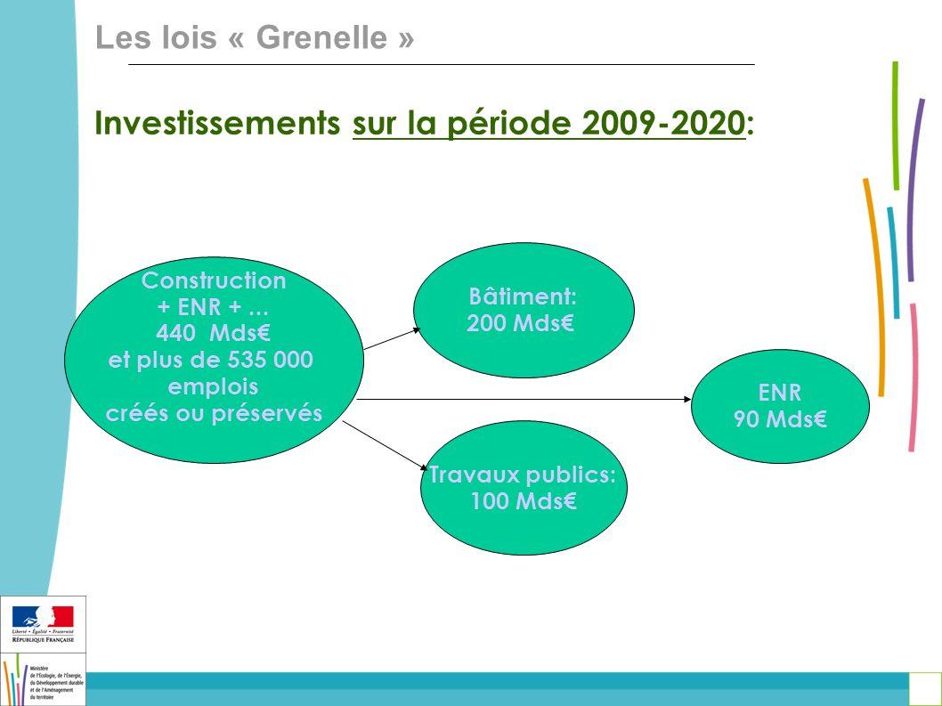 Investissements sur la période 2009-2020: Construction + ENR +... 440 Mds et plus de 535 000 emplois créés ou préservés Bâtiment: 200 Mds Travaux publ
