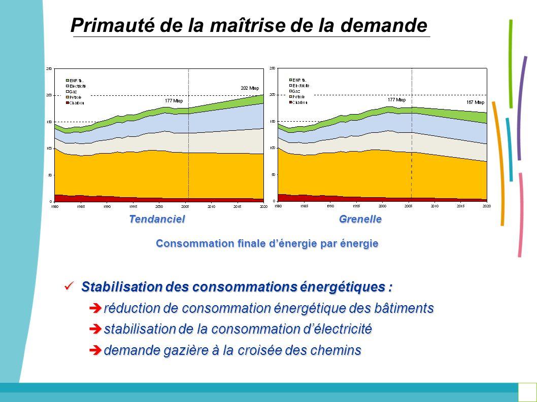 Stabilisation des consommations énergétiques : Stabilisation des consommations énergétiques : réduction de consommation énergétique des bâtiments rédu
