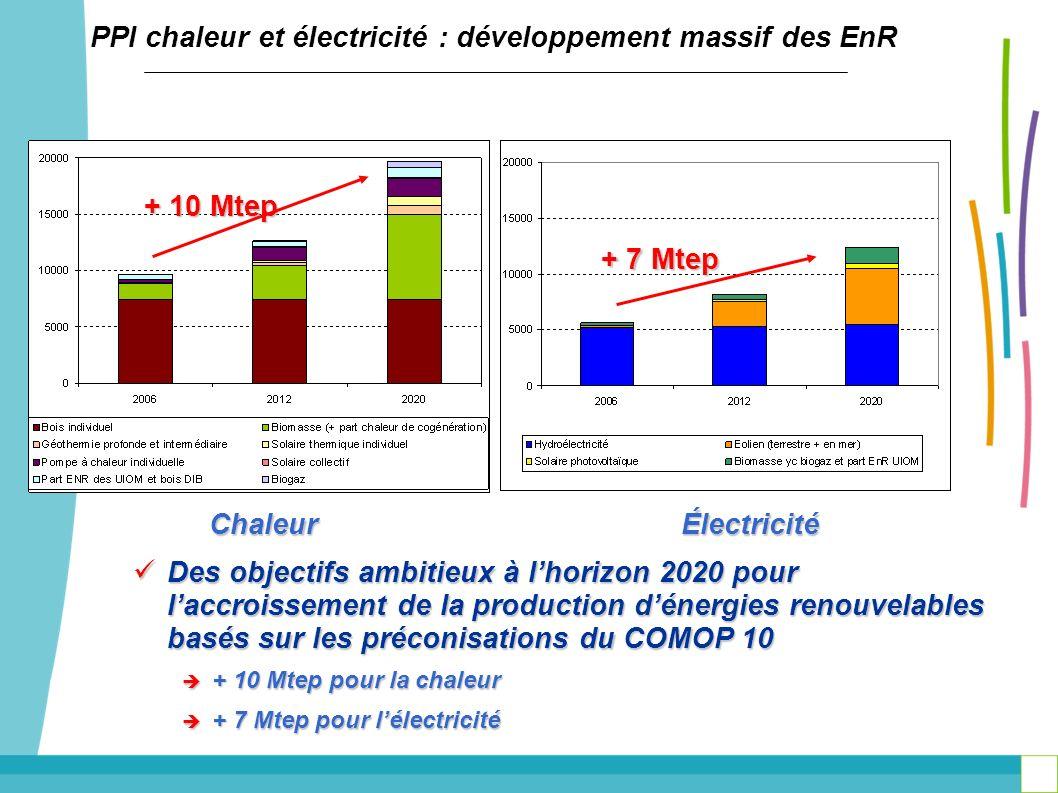 PPI chaleur et électricité : développement massif des EnR + 10 Mtep + 7 Mtep Des objectifs ambitieux à lhorizon 2020 pour laccroissement de la product