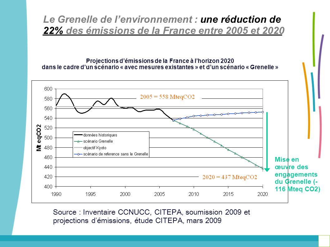Le Grenelle de lenvironnement : une réduction de 22% des émissions de la France entre 2005 et 2020 Projections démissions de la France à lhorizon 2020