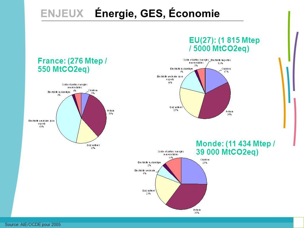 Source: AIE/OCDE pour 2005 France: (276 Mtep / 550 MtCO2eq) Monde: (11 434 Mtep / 39 000 MtCO2eq) EU(27): (1 815 Mtep / 5000 MtCO2eq) ENJEUX Énergie,