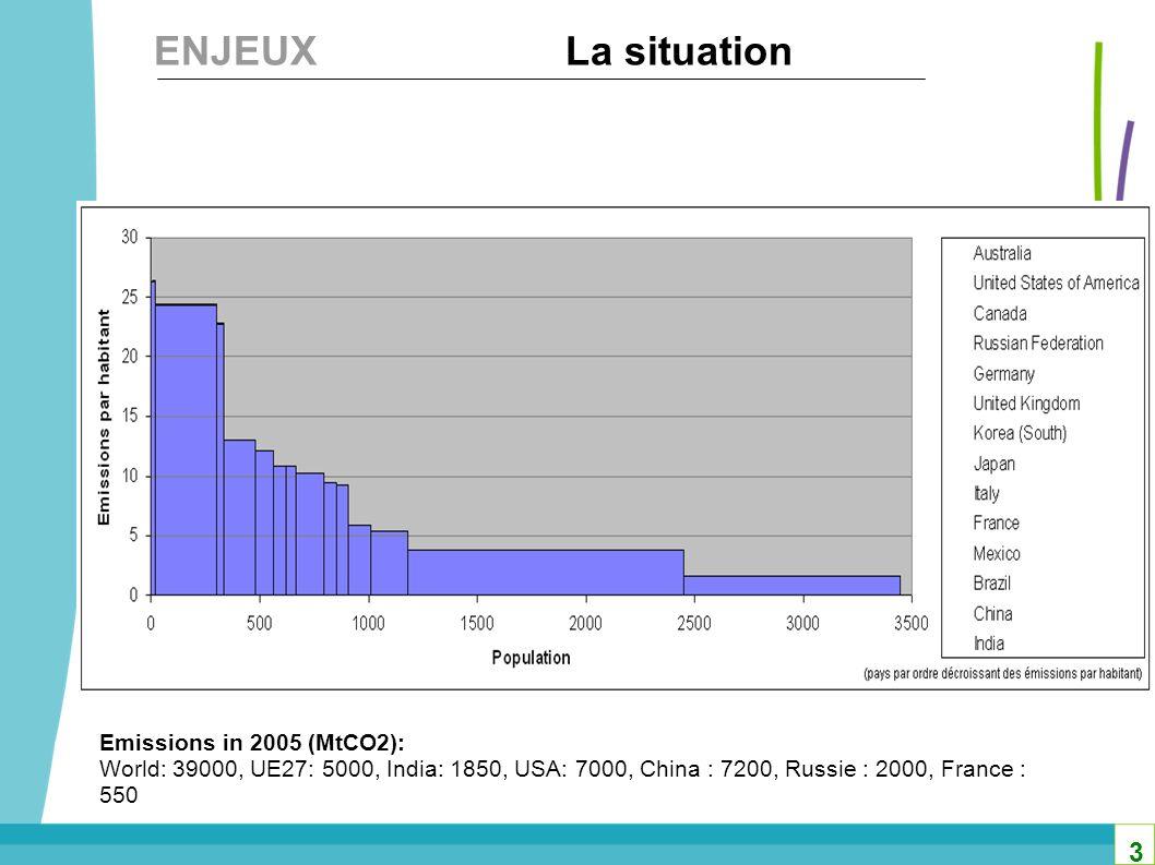 Investissements additionnels pour latténuation en 2030 Besoins pour ladaptation en 2030 200 à 210 milliards $ 50 à 180 milliards $ ENJEUXLes Investissements Source : rapport 2007 du Secrétariat de la CCNUCC