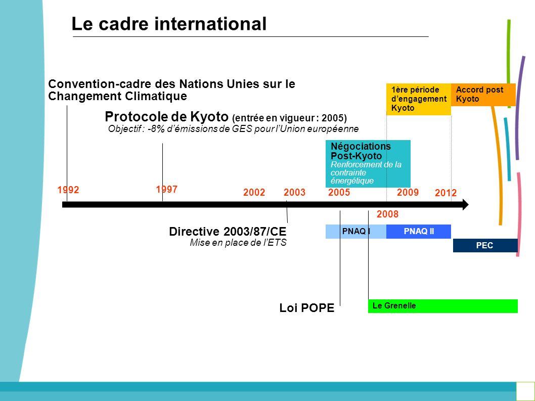 Protocole de Kyoto (entrée en vigueur : 2005) Objectif : -8% démissions de GES pour lUnion européenne Négociations Post-Kyoto Renforcement de la contr