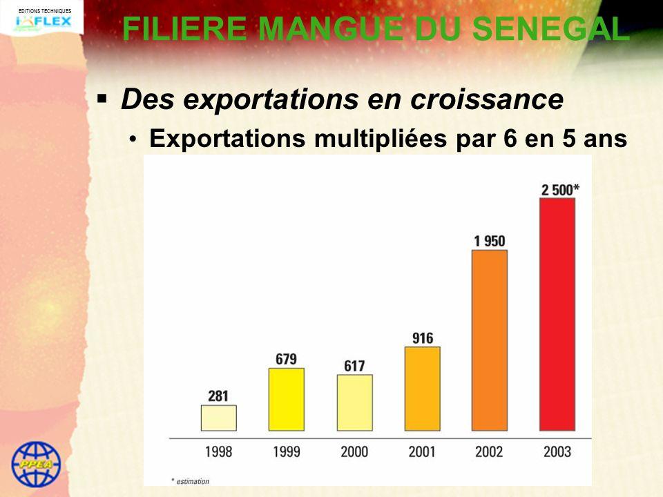 EDITIONS TECHNIQUES FILIERE MANGUE DU SENEGAL Des exportations en croissance Exportations multipliées par 6 en 5 ans