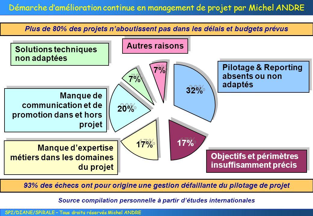 SP2/DIANE/SPiRALE – Tous droits réservés Michel ANDRE Démarche damélioration continue en management de projet par Michel ANDRE [Boehm-Ross, 1989].