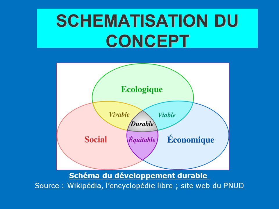 SCHEMATISATION DU CONCEPT Schéma du développement durable Source : Wikipédia, lencyclopédie libre ; site web du PNUD