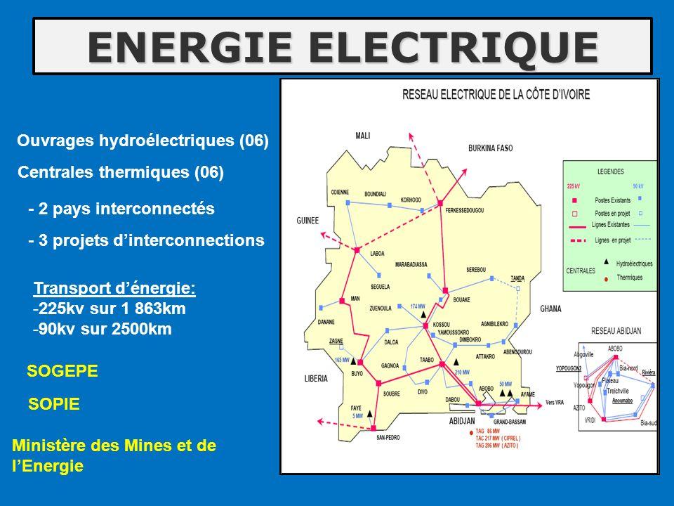 ENERGIE ELECTRIQUE SOPIE Centrales thermiques (06) Ouvrages hydroélectriques (06) SOGEPE Ministère des Mines et de lEnergie - 3 projets dinterconnecti