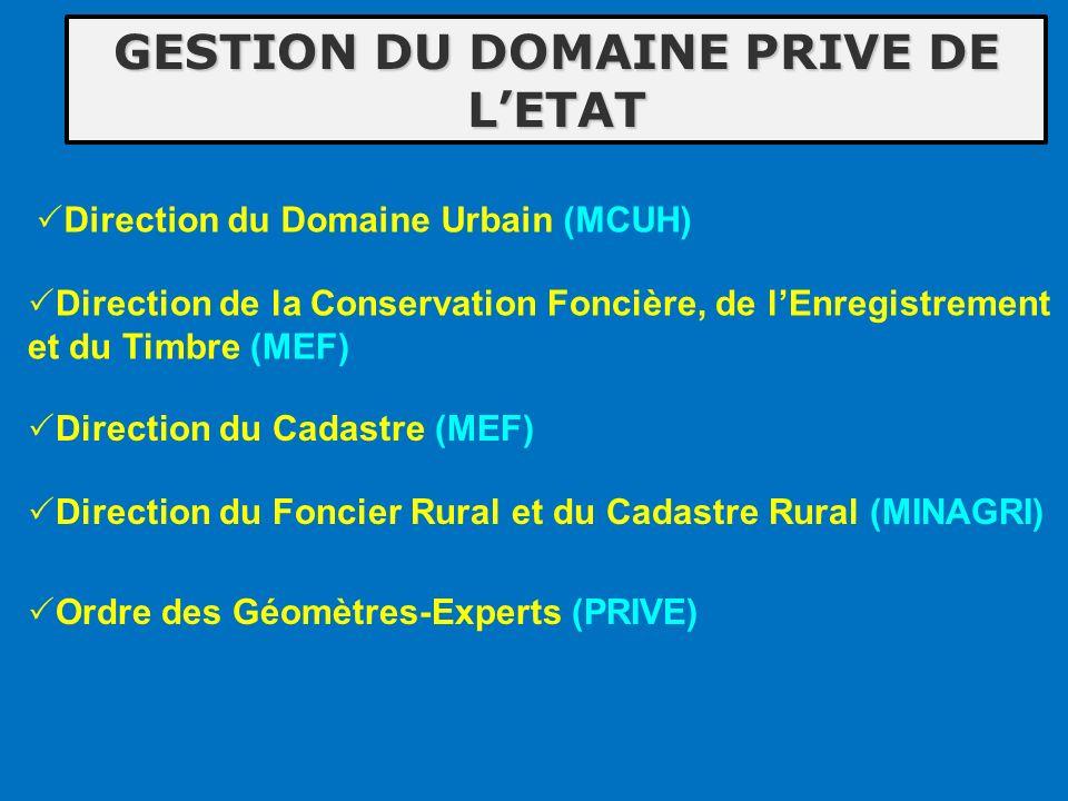 GESTION DU DOMAINE PRIVE DE LETAT Direction de la Conservation Foncière, de lEnregistrement et du Timbre (MEF) Direction du Cadastre (MEF) Direction d
