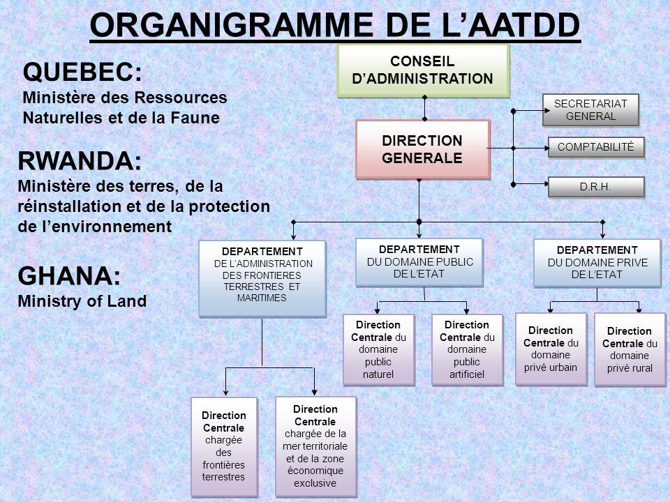SECRETARIAT GENERAL SECRETARIAT GENERAL COMPTABILITÉ DEPARTEMENT DE LADMINISTRATION DES FRONTIERES TERRESTRES ET MARITIMES DEPARTEMENT DE LADMINISTRAT
