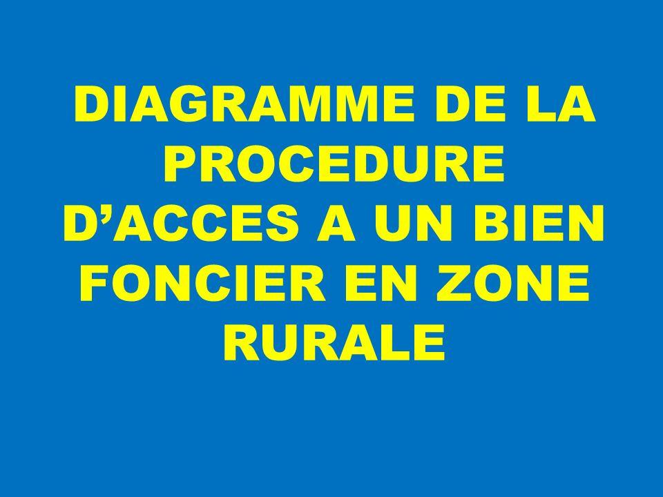 DIAGRAMME DE LA PROCEDURE DACCES A UN BIEN FONCIER EN ZONE RURALE