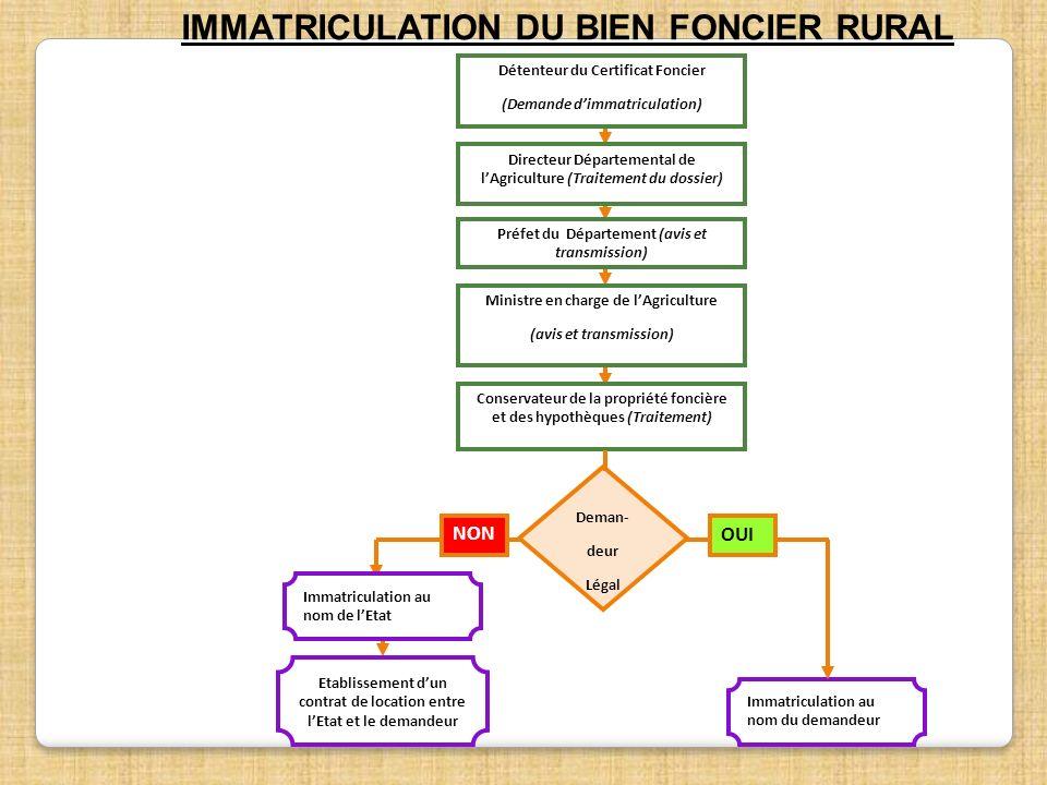 Immatriculation au nom du demandeur Immatriculation au nom de lEtat Etablissement dun contrat de location entre lEtat et le demandeur Deman- deur Léga
