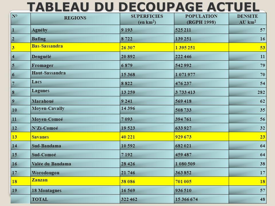 N° REGIONS SUPERFICIES (en km 2 ) POPULATION (RGPH 1998) DENSITE AU km 2 1Agnéby9 193525 21157 2Bafing8 722139 25116 3 Bas-Sassandra 26 3071 395 25153