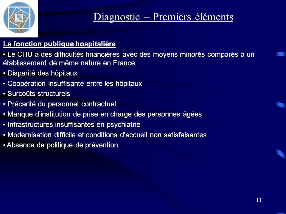 11 La fonction publique hospitalière Le CHU a des difficultés financières avec des moyens minorés comparés à un établissement de même nature en France