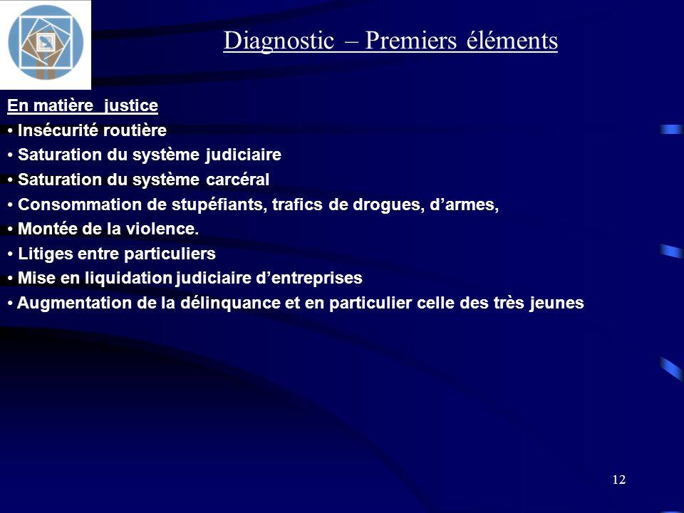 12 En matière justice Insécurité routière Saturation du système judiciaire Saturation du système carcéral Consommation de stupéfiants, trafics de drog