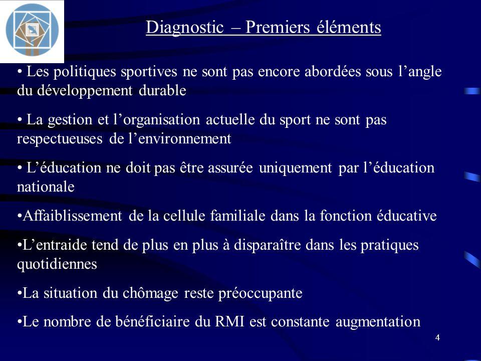 4 Les politiques sportives ne sont pas encore abordées sous langle du développement durable La gestion et lorganisation actuelle du sport ne sont pas