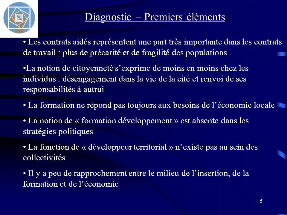 26 Favoriser la création dun organisme fédérateur tel un institut du danger pour que les actions de prévention convergent vers lefficacité maximale Obtenir un autre regard des pouvoirs publics parisiens sur notre problématique des risques.