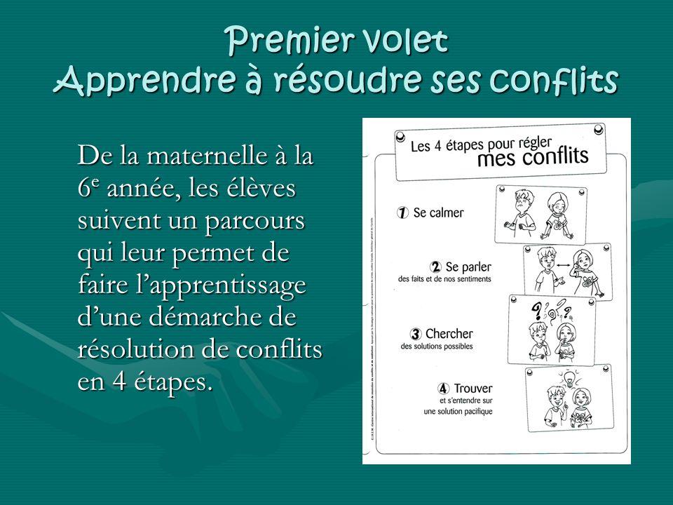 Premier volet Apprendre à résoudre ses conflits De la maternelle à la 6 e année, les élèves suivent un parcours qui leur permet de faire lapprentissage dune démarche de résolution de conflits en 4 étapes.
