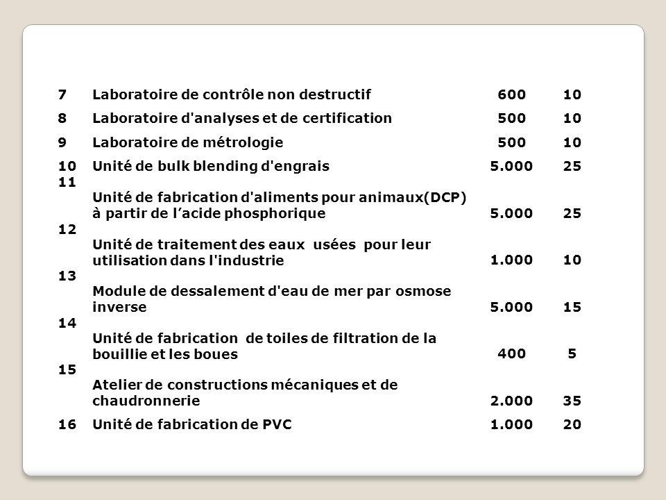 17Unité de fabrication de tubes multicouches3.50032 18 Société de mise en place et d entretien des voies ferrées60010 19 Société de peinture industrielle et de traitement des surfaces4007 20Unité de fabrication de fils souples en cuivre 21Unité de recyclage et de valorisation des métaux65010 22 Société de services informatiques (infogérance, archivage électronique,…)1.40022 23 Société de développement de logiciels informatiques(,…60011 24 Unité de valorisation des produits minéraux(carbonate de calcium, bentonite,…)3.70025 Unité industrielle de recharge des cartouches d imprimantes et serv.