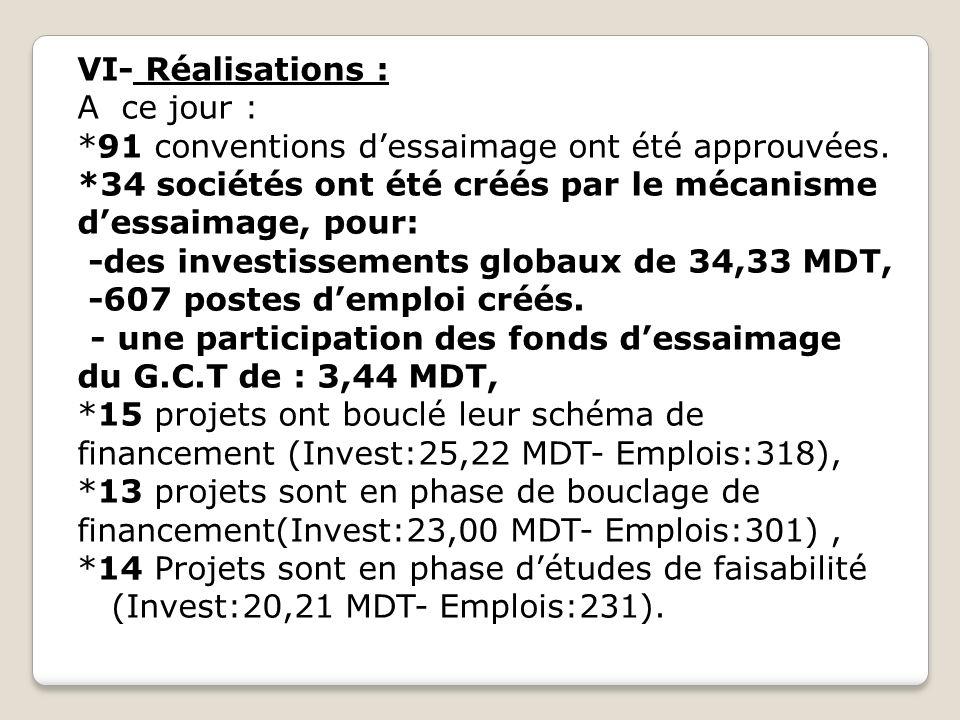 VII –Financement des projets: *Trois (3) fonds dessaimage (FCPR-GCT) de 1,5 MDT chacun, ont été levés par le Groupe Chimique Tunisien.