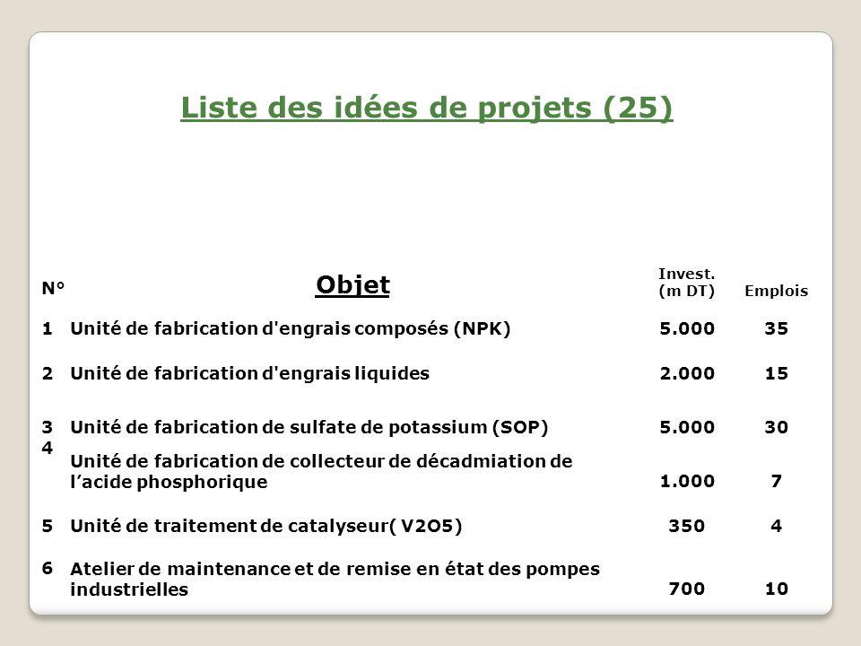 7Laboratoire de contrôle non destructif60010 8Laboratoire d analyses et de certification50010 9Laboratoire de métrologie50010 Unité de bulk blending d engrais5.00025 11 Unité de fabrication d aliments pour animaux(DCP) à partir de lacide phosphorique5.00025 12 Unité de traitement des eaux usées pour leur utilisation dans l industrie1.00010 13 Module de dessalement d eau de mer par osmose inverse5.00015 14 Unité de fabrication de toiles de filtration de la bouillie et les boues4005 15 Atelier de constructions mécaniques et de chaudronnerie2.00035 16Unité de fabrication de PVC1.00020