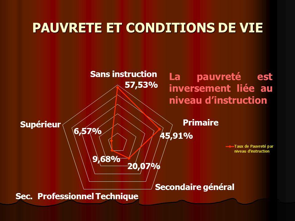 Primaire 9,68% PAUVRETE ET CONDITIONS DE VIE
