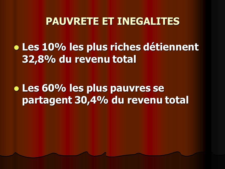 PAUVRETE ET INEGALITES Les 10% les plus riches détiennent 32,8% du revenu total Les 10% les plus riches détiennent 32,8% du revenu total Les 60% les p