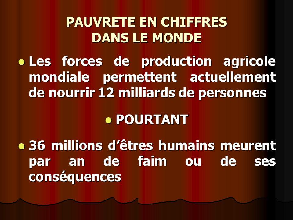 PAUVRETE EN CHIFFRES DANS LE MONDE Les forces de production agricole mondiale permettent actuellement de nourrir 12 milliards de personnes Les forces