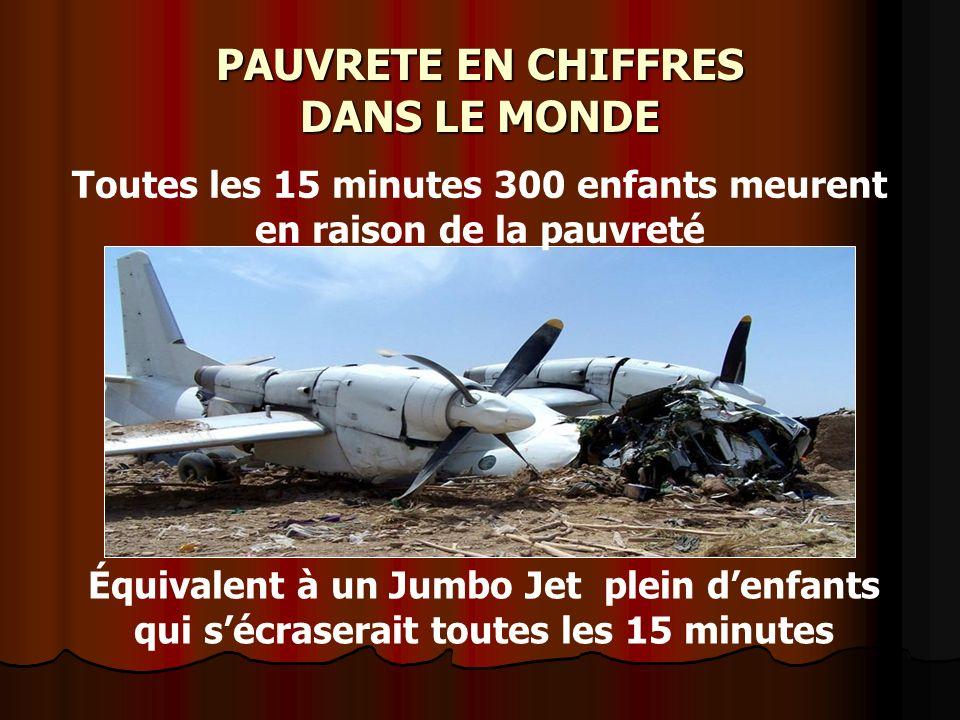 PAUVRETE EN CHIFFRES DANS LE MONDE Toutes les 15 minutes 300 enfants meurent en raison de la pauvreté Équivalent à un Jumbo Jet plein denfants qui séc