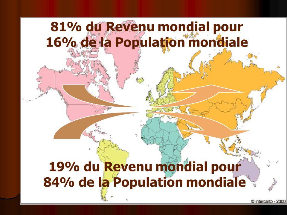 81% du Revenu mondial pour 16% de la Population mondiale 19% du Revenu mondial pour 84% de la Population mondiale