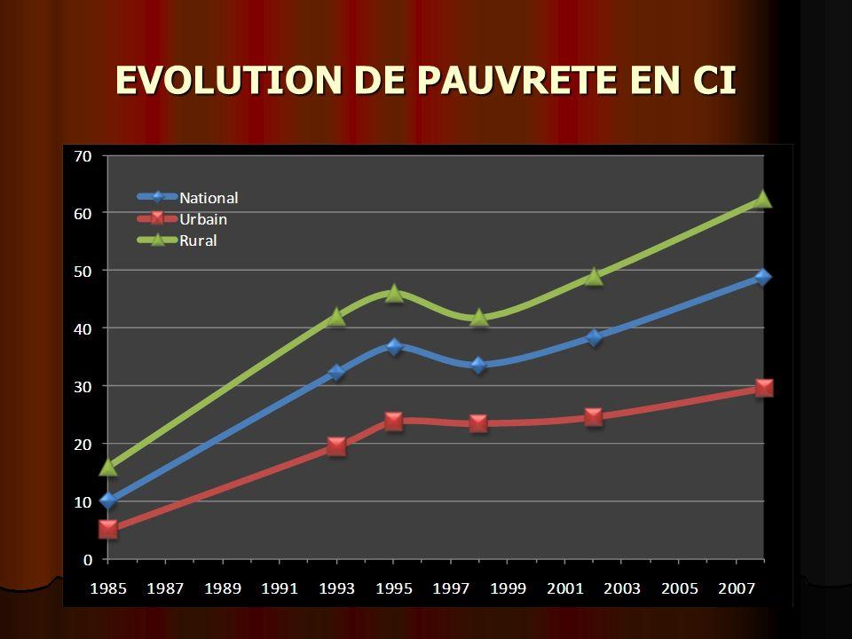 EVOLUTION DE PAUVRETE EN CI