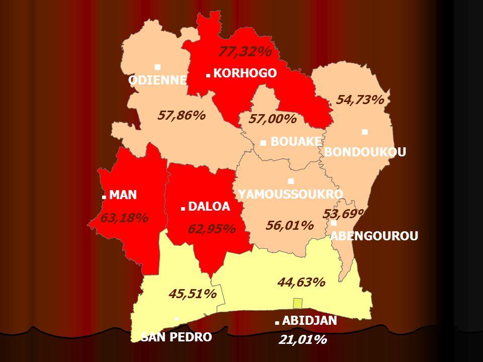 KORHOGO 77,32% 57,00% BOUAKE 54,73% BONDOUKOU ODIENNE 57,86% YAMOUSSOUKRO 56,01% 62,95% DALOA 63,18% MAN 53,69% ABENGOUROU 44,63% 45,51% SAN PEDRO ABI