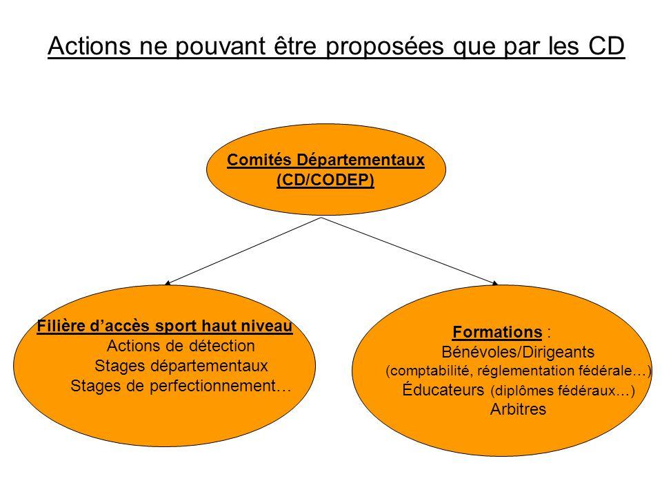 Actions ne pouvant être proposées que par les CD Formations : Bénévoles/Dirigeants (comptabilité, réglementation fédérale…) Éducateurs (diplômes fédér