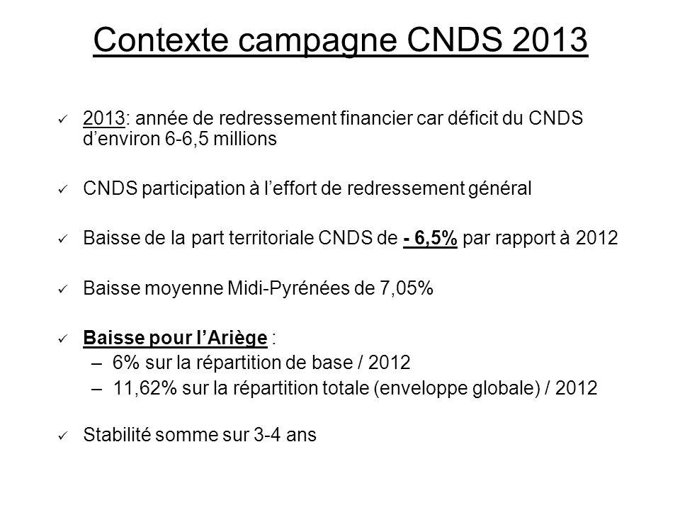 Contexte campagne CNDS 2013 2013: année de redressement financier car déficit du CNDS denviron 6-6,5 millions CNDS participation à leffort de redresse