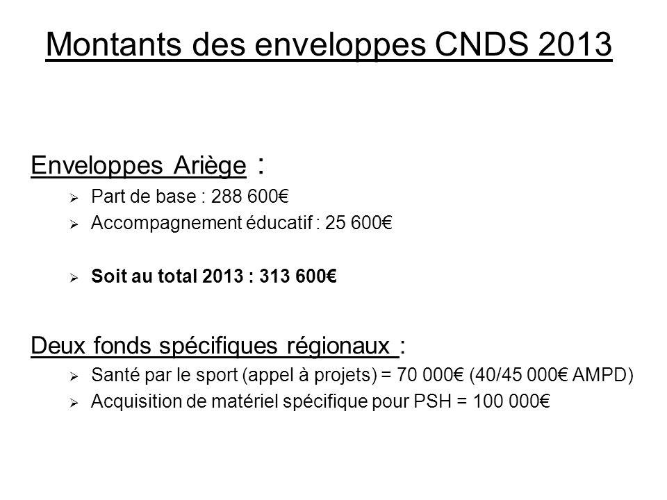 Montants des enveloppes CNDS 2013 Enveloppes Ariège : Part de base : 288 600 Accompagnement éducatif : 25 600 Soit au total 2013 : 313 600 Deux fonds