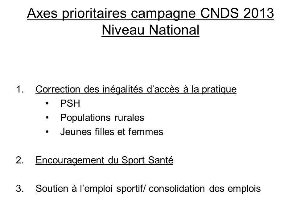 Axes prioritaires campagne CNDS 2013 Niveau National 1.Correction des inégalités daccès à la pratique PSH Populations rurales Jeunes filles et femmes