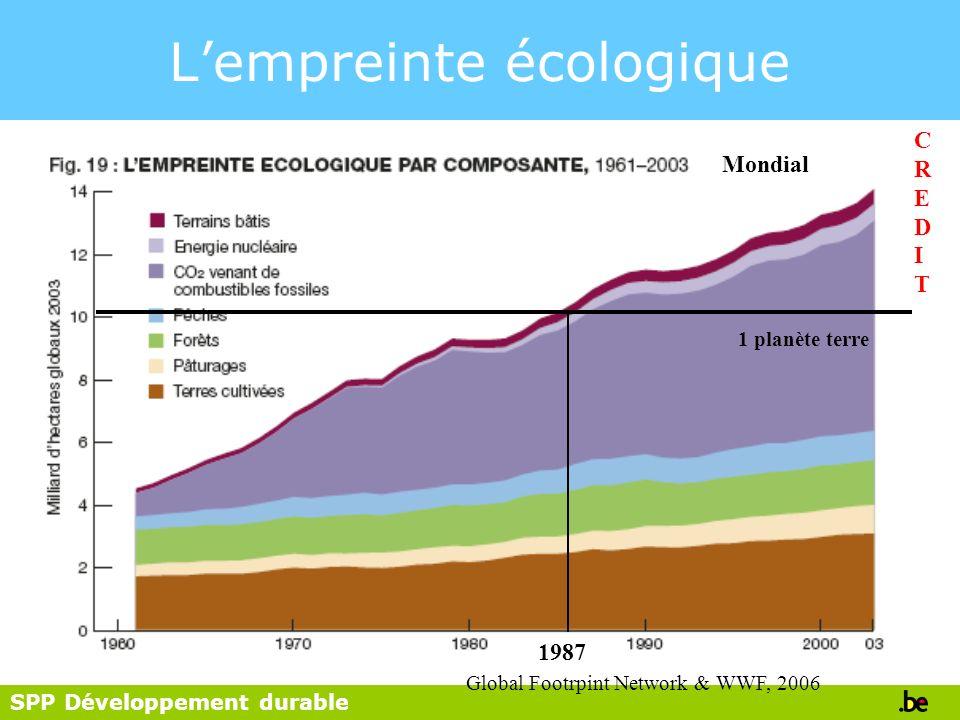 SPP Développement durable Lempreinte écologique 1 planète terre 1987 CREDITCREDIT Mondial Global Footrpint Network & WWF, 2006