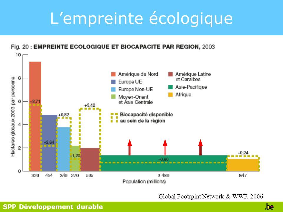 SPP Développement durable Lempreinte écologique Global Footrpint Network & WWF, 2006