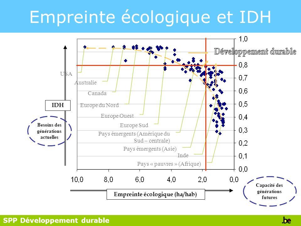 SPP Développement durable IDH Besoins des générations actuelles Empreinte écologique (ha/hab) Capacité des générations futures USA Australie Canada Eu