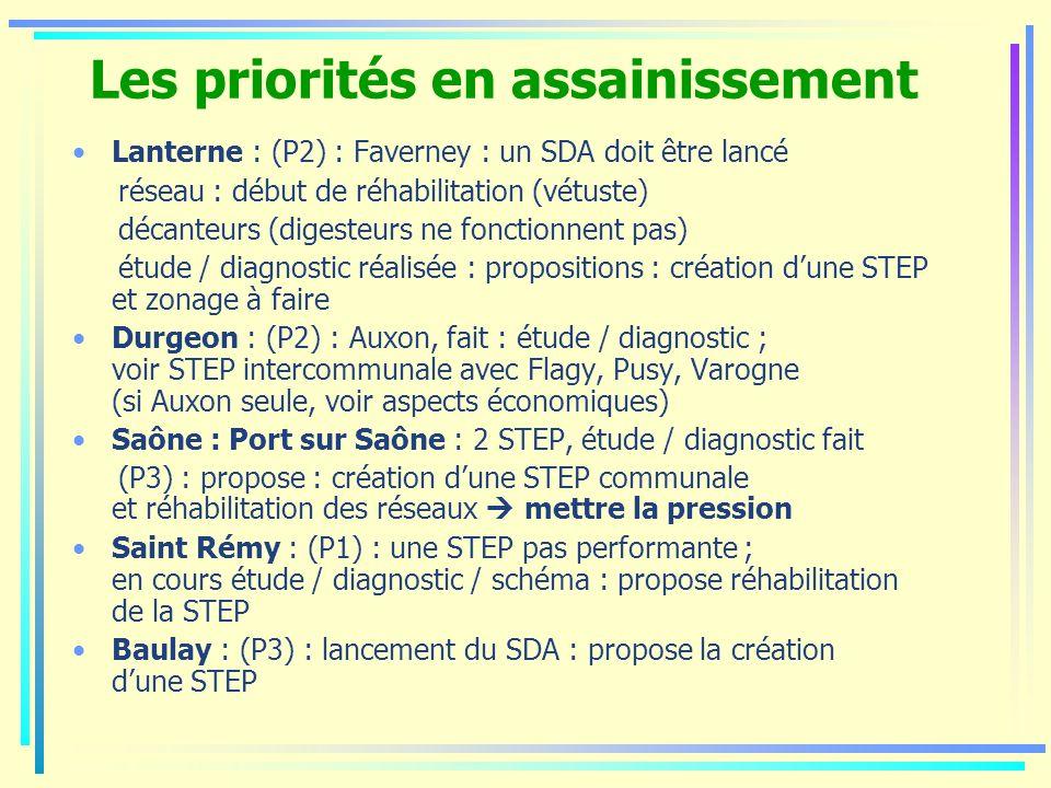 Les priorités en assainissement Lanterne : (P2) : Faverney : un SDA doit être lancé réseau : début de réhabilitation (vétuste) décanteurs (digesteurs