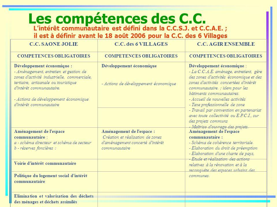 Les compétences des C.C. C.C. SAONE JOLIE C.C. des 6 VILLAGESC.C. AGIR ENSEMBLE COMPETENCES OBLIGATOIRES Développement économique : - Aménagement, ent