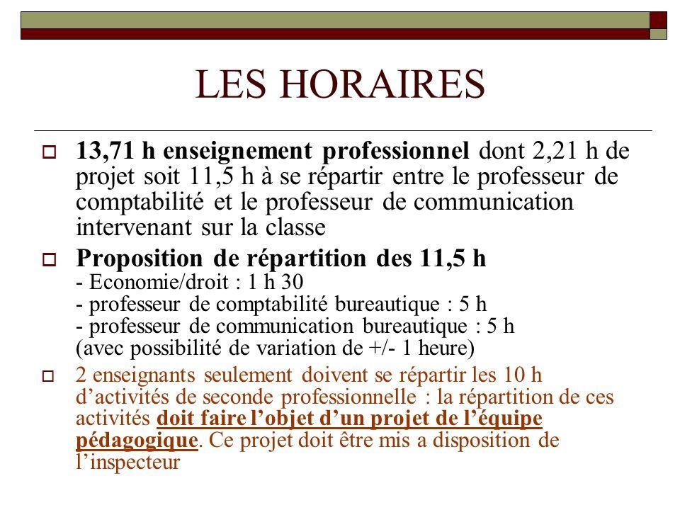LES HORAIRES (suite) Dotation complémentaire : Sur la base dun recrutement à 24 élèves : 24 x 11,5/24 = 11,50 h à effectif réduit Sur la base dun recrutement à 32 élèves : 32 x 11,5/24 = 15 h 50 à effectif réduit LE TRAVAIL EN SALLE SPECIALISEE NECESSITE UN EFFECTIF REDUIT: 6 heures minimum (3 h en communication et 3 heures en comptabilité) doivent être consacrée a ce dédoublement Les projets : (obligatoirement en effectif réduit) Exemples : PPCP Projets disciplinaires ; transdisciplinaires ou interdisciplinaires Préparation des PFMP Pas de prof/projets Les projets doivent être mis en place en barrettes (plages banalisées).