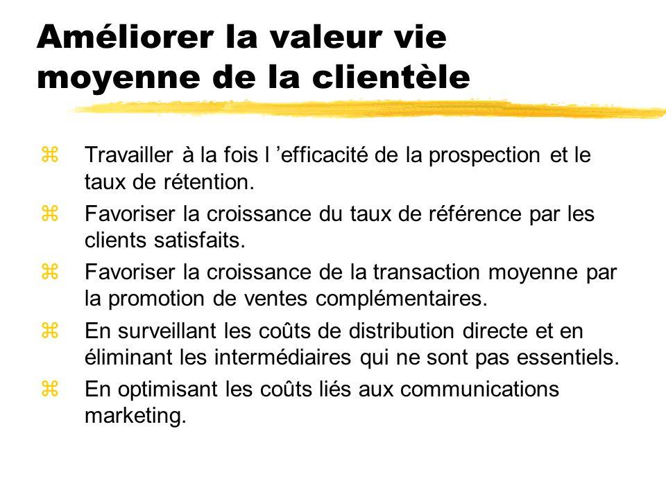 Améliorer la valeur vie moyenne de la clientèle zTravailler à la fois l efficacité de la prospection et le taux de rétention. zFavoriser la croissance