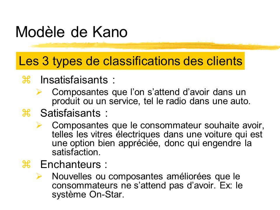 Modèle de Kano zInsatisfaisants : Composantes que lon sattend davoir dans un produit ou un service, tel le radio dans une auto. zSatisfaisants : Compo