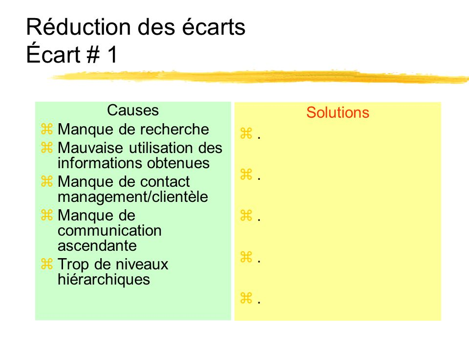 Réduction des écarts Écart # 1 Causes zManque de recherche zMauvaise utilisation des informations obtenues zManque de contact management/clientèle zMa