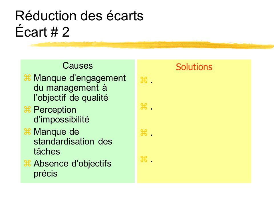 Réduction des écarts Écart # 2 Causes zManque dengagement du management à lobjectif de qualité zPerception dimpossibilité zManque de standardisation d