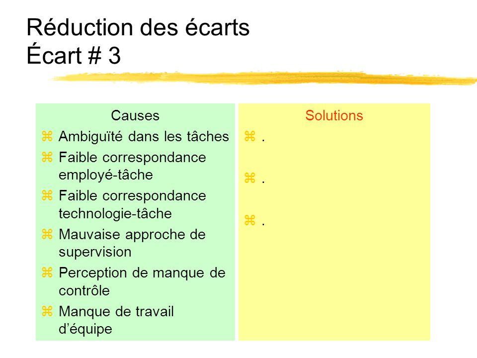 Réduction des écarts Écart # 3 Causes zAmbiguïté dans les tâches zFaible correspondance employé-tâche zFaible correspondance technologie-tâche zMauvai