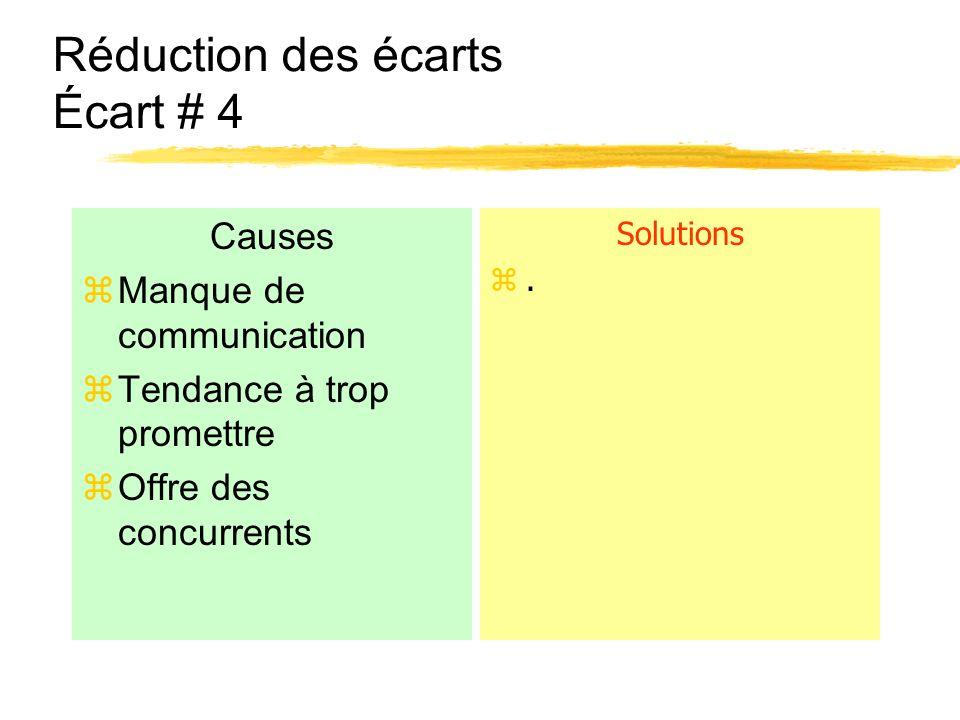 Réduction des écarts Écart # 4 Causes zManque de communication zTendance à trop promettre zOffre des concurrents Solutions z.