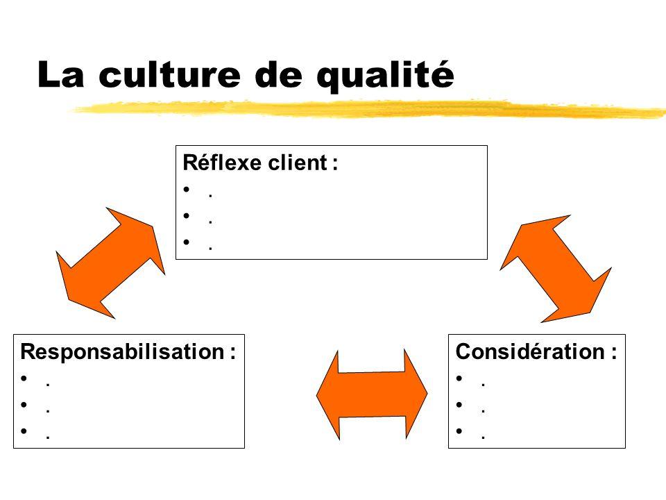 La culture de qualité Réflexe client :. Considération :. Responsabilisation :.
