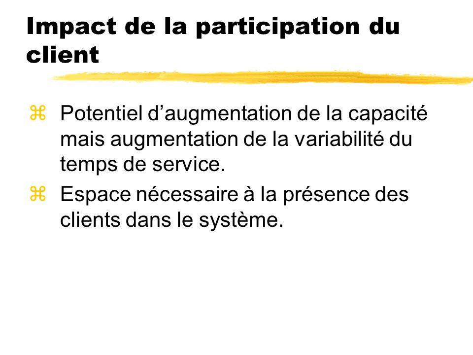 Impact de la participation du client zPotentiel daugmentation de la capacité mais augmentation de la variabilité du temps de service. zEspace nécessai