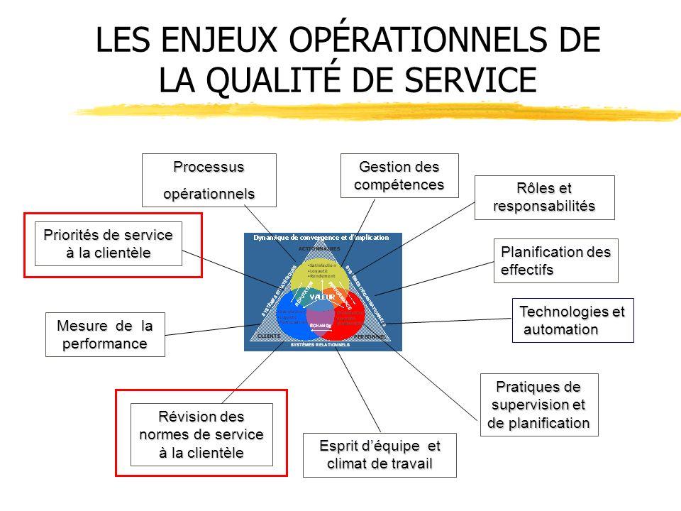 Processusopérationnels Priorités de service à la clientèle Mesure de la performance Révision des normes de service à la clientèle Esprit déquipe et cl